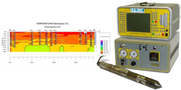 HPT Hydraulic Profiling Tool